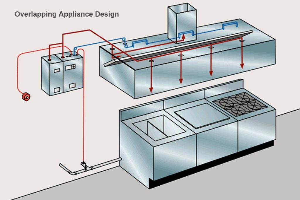 The Purpose Of The Kitchen Hood Fire Suppression System, Is To Help Fight  Fires For Your Safety.
